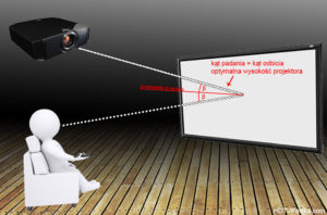 Jeśli możemy wybrać dowolne miejsce instalacji projektora to warto spełnić powyższy warunek.