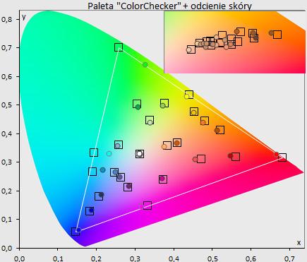 Pokrycie palety DCI: 81%