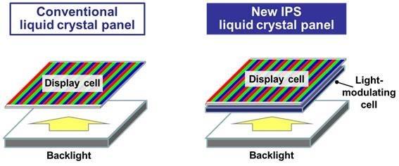CES 2017: Panasonic opracował ulepszone panele IPS LCD ze znacznie wyższym kontrastem