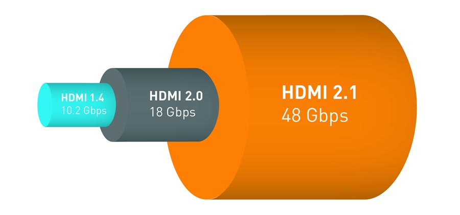 Nowa wersja złącza HDMI 2.1 – co to jest? Czym się różni od HDMI 2.0?