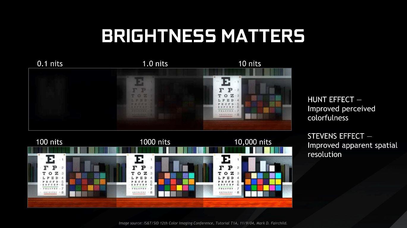 Premiera NVIDIA 4K HDR 144HZ G-Sync