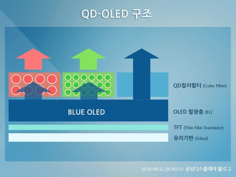 QD-OLED