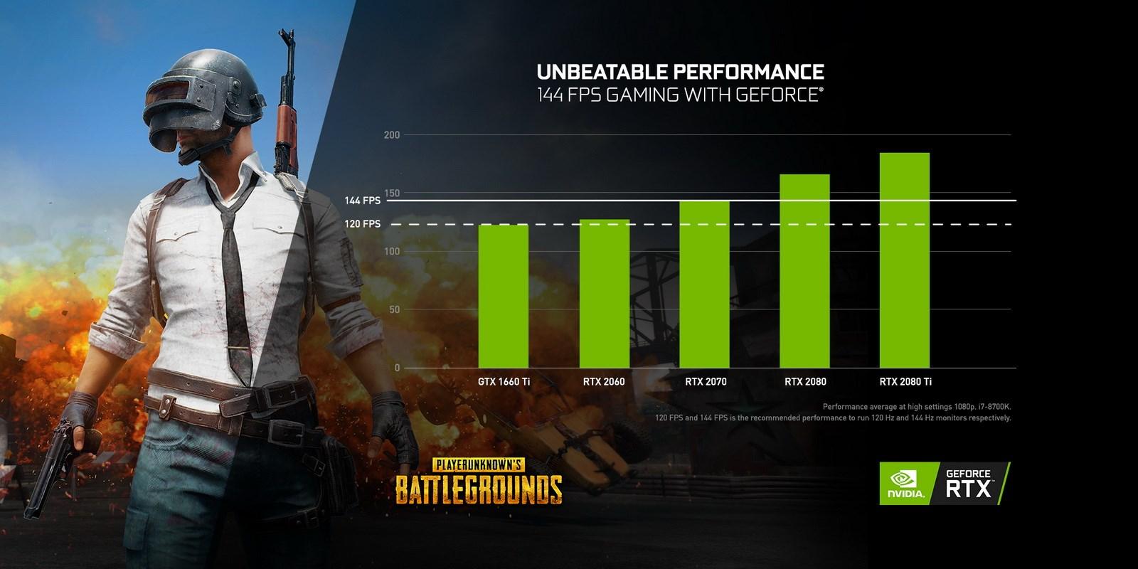 PUBG GeForce GPUs performance
