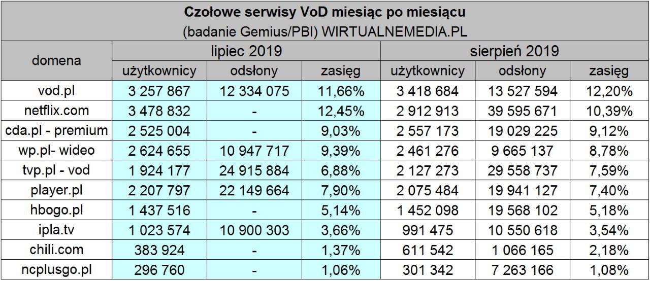 VOD w Polsce