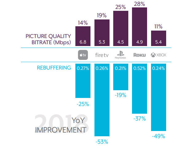 Apple TV+ jakość