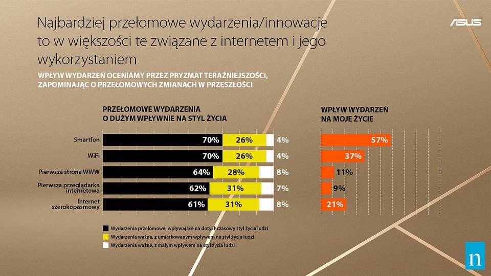 Rynek laptopów dziś i jutro: analizujemy intrygujące wyniki badań Asus i Nielsen Polska