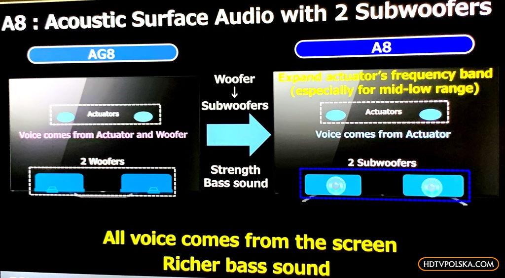 Nowe telewizory Sony OLED A8 dźwięk lepszy