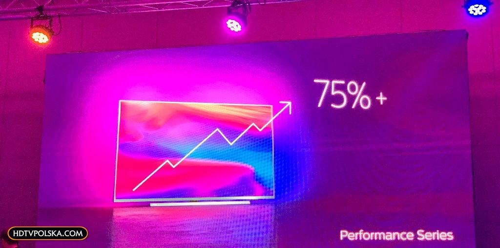 Premiera LCD Philips na 2020 rok Philips Performance