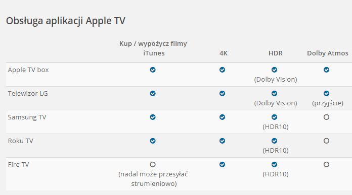 Obsługa aplikacji Apple TV