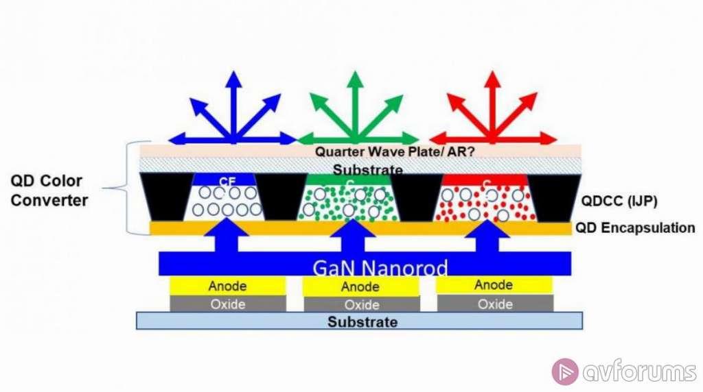 Samsung: trwają prace nad następcą technologii Quantum Dot. Czym jest QNED?