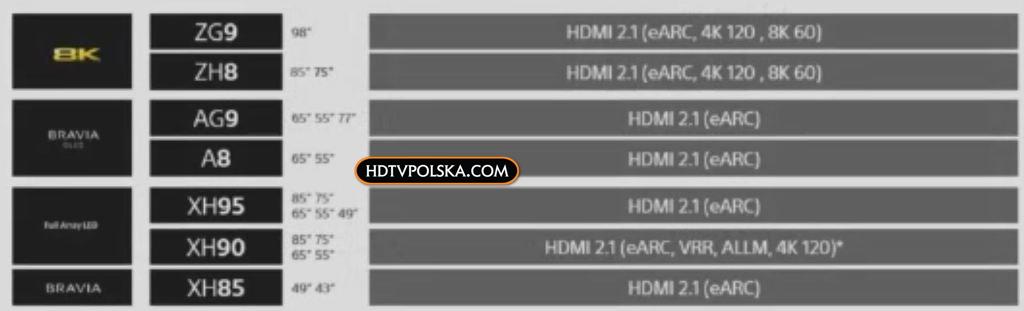 Sony modele z HDM 2.1 lista telewizorów 2020