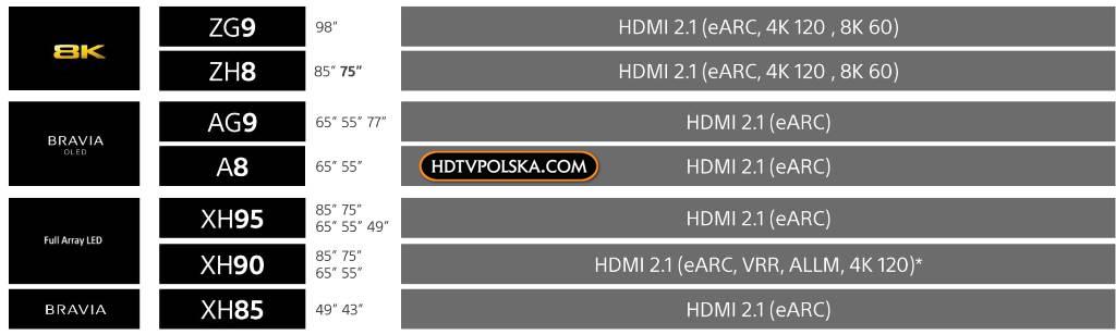 Lista telewizorów Sony z HDMI 2.1