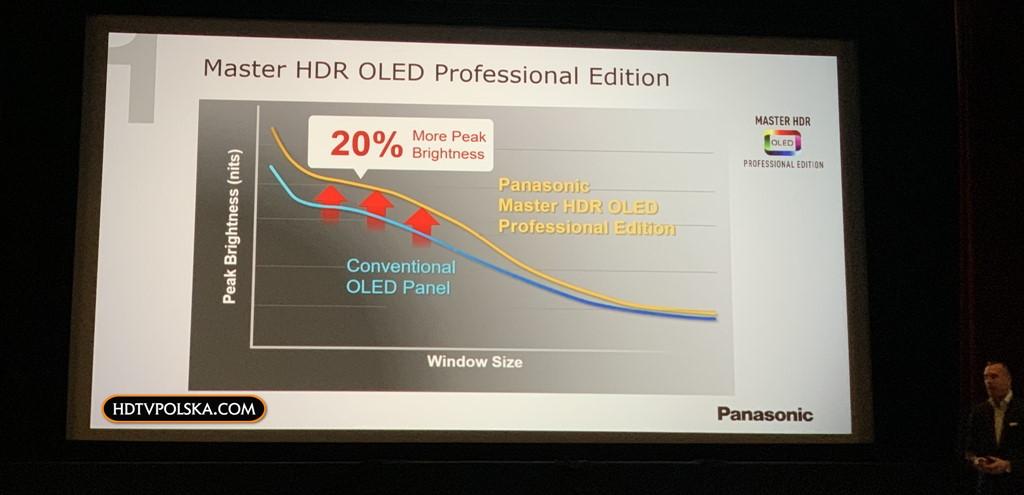 Test OLED Panasonic ZH2000 Panel OLED