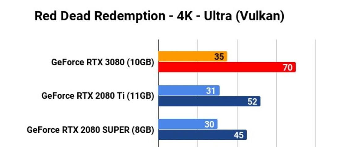 Pierwsze recenzje najnowszych kart NVIDIA GeForce RTX 3080. Jest mocarnie, płynnie, z HDMI 2.1 oraz wysokimi rozdzielczościami!