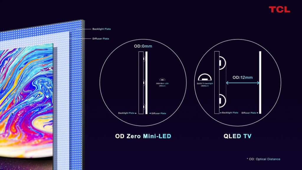 TCL ujawnia nową generację telewizora MiniLED - kolejny krok w ewolucji ekranów LCD to technologia OD Zero!