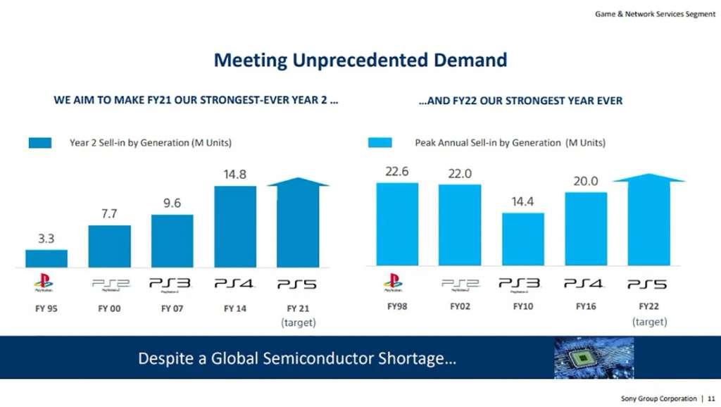 Koniec problemów z zakupem PlayStation 5? Sony zapowiada zmianę strategii! Ceny wreszcie spadną?