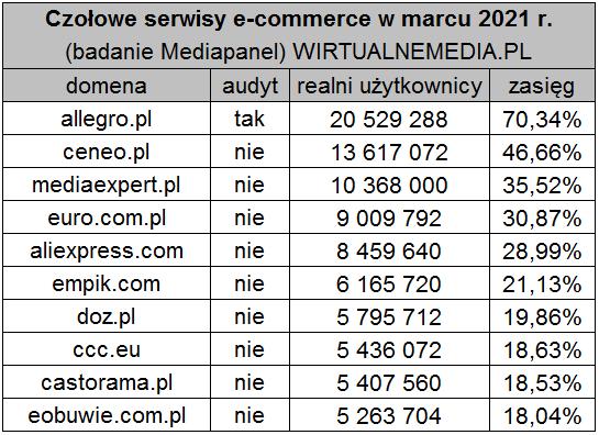 Amazon Polska to niewypał? Serwis Bezosa bez szans z Allegro i Aliexpress. Czy to koniec?