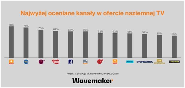 Który kanał telewizji jest najbardziej znienawidzony przez Polaków? Wyniki sondy mogą Was zaskoczyć!